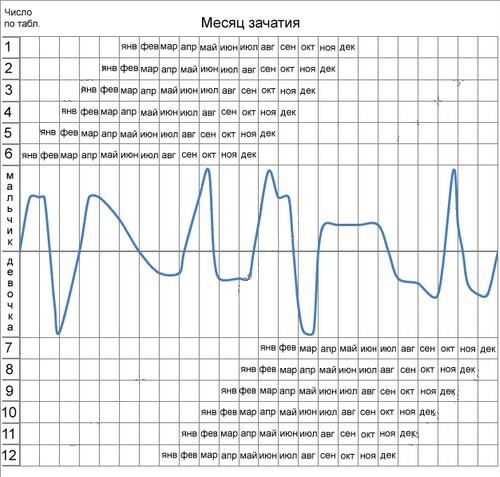 Таблицы определения пола ребенка - MyPreg ru